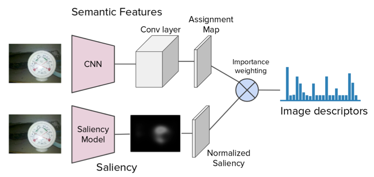 Saliency Weighted Convolutional Features for Instance Search
